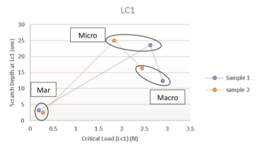Scratch residual design vs critical load for 2 samples run on scratch tester