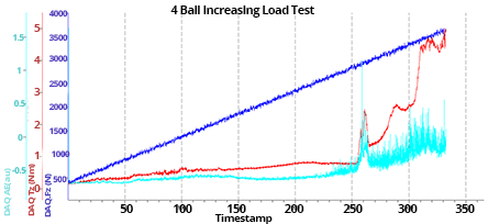 Data from 4-ball wear test using automatic loading