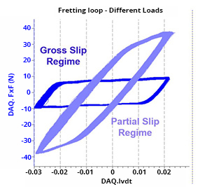 fretting loops generated during test on fretting tester