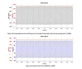 Daten vom Fretting-Tester zeigen Reibung in Echtzeit