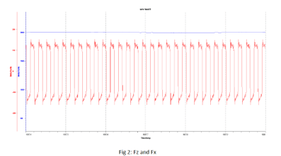 srv friction force and down force data on Rtec tribometer