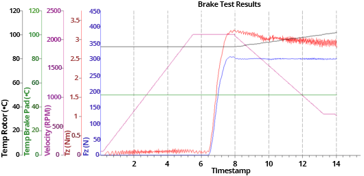 Friction and torque data from brake screening tribometer