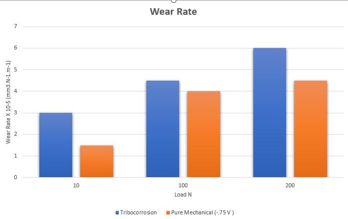 tribo corrosion data from Rtec tribometer