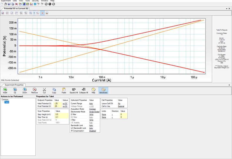 tribo corrosion tafel plot on tribometer