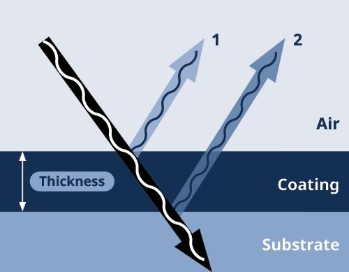 SMT-5000 film thickness diagram