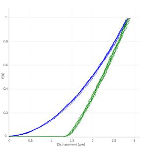 instrumented indentation Rtec Instruments IIT curves